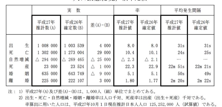 %e4%ba%ba%e5%8f%a3%e5%8b%95%e6%85%8b