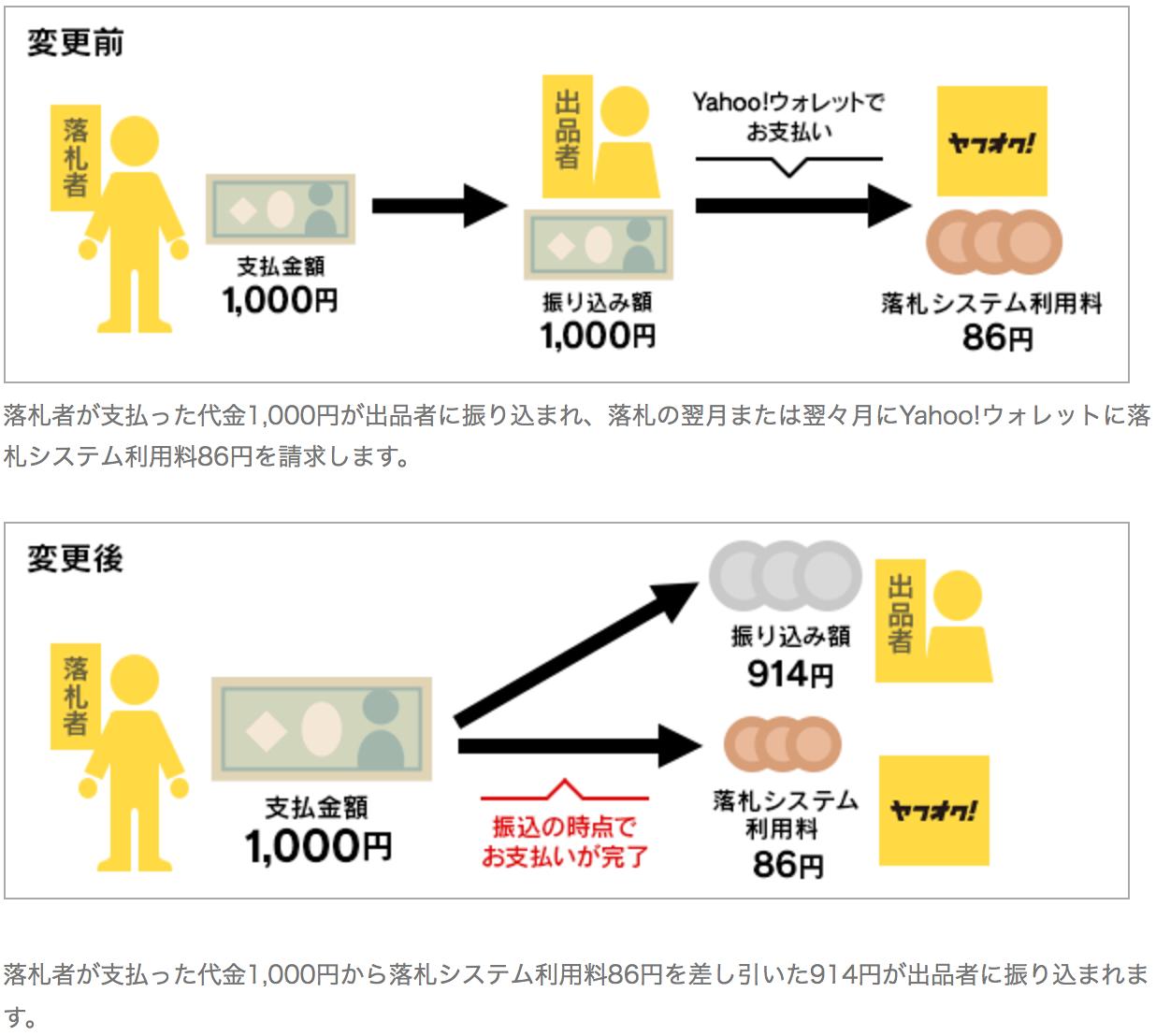 ヤフオクの落札システム利用料のお支払い方法が変更になりました(かんたん決済支払い)